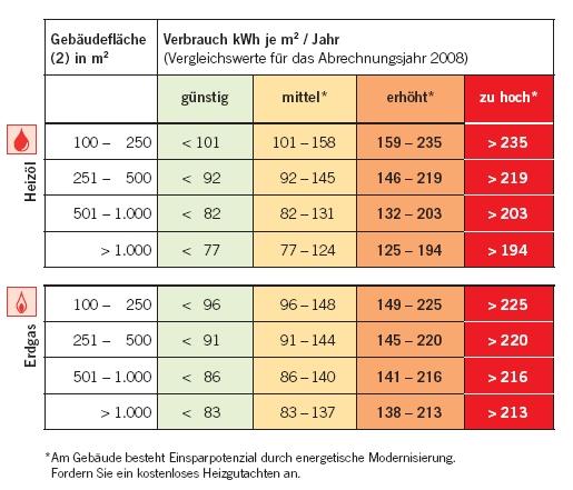 Altbau auf neubauniveau bauplanung energieberatung - Energieverbrauch kuhlschrank tabelle ...